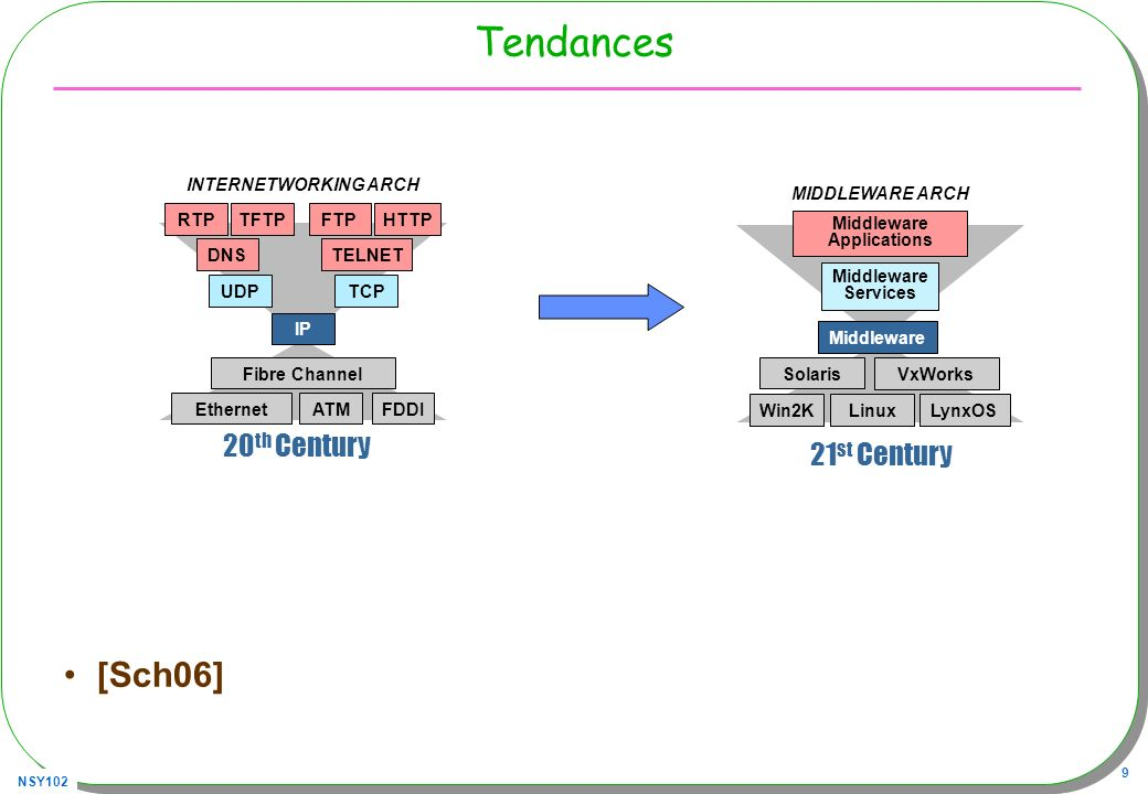 Tendances [Sch06] 20th Century 21st Century RTP DNS HTTP UDP TCP IP